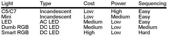 Table Light Types