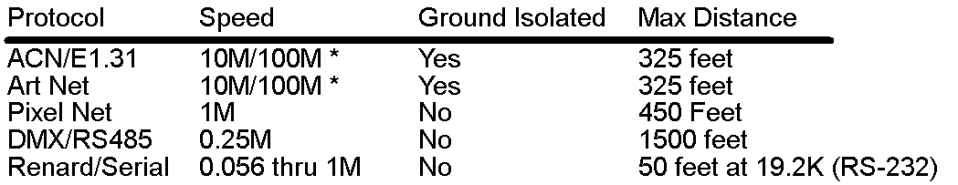 Table Protocols